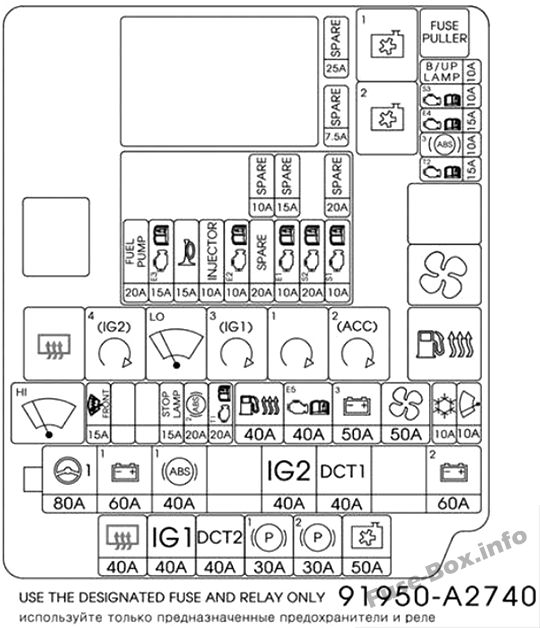 Fuse Box Diagram > KIA Cee'd (JD; 2013-2018)