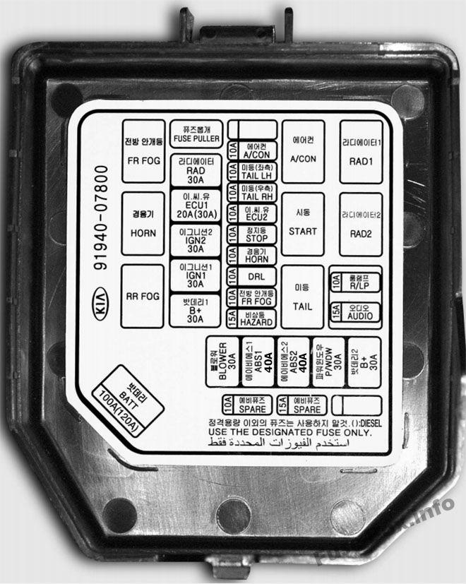 2008 Kia Sedona Fuse Box Diagram Fuse Box Diagram Gt Kia Picanto Sa 2008 2011