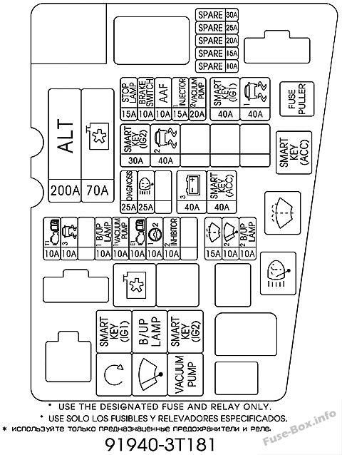 Fuse Box Diagram KIA Quoris (2013-2018)