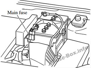 Fuse Box Diagram > Mazda 5 (2011-2018)