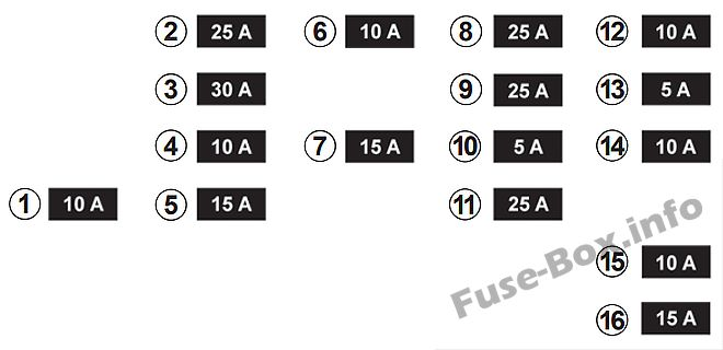 Fuse Box Diagram > Renault Fluence (2010-2018)