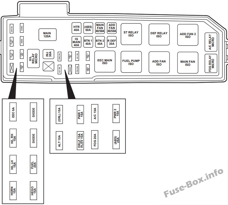 Fuse Box Diagram Ford Escape (2001-2004)