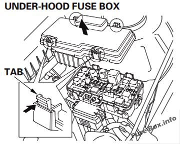 Fuse Box Diagram Honda Civic Hybrid (2003-2005)