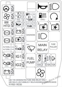 Fuse Box Diagram Hyundai Accent (RB; 2011-2017)