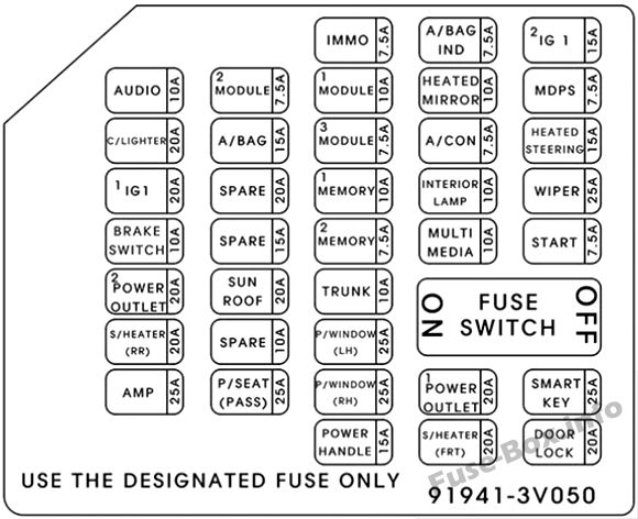 Fuse Box Diagrams > Hyundai Azera (HG; 2011-2017)