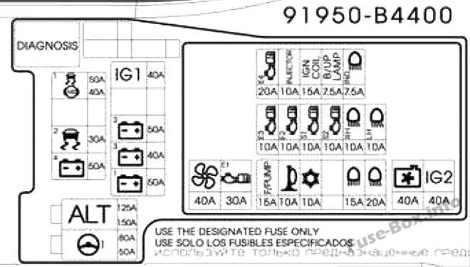 Fuse Box Diagram Hyundai Grand i10 (2015-2018)