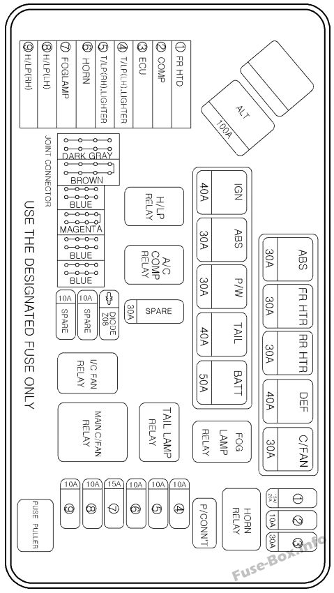 Fuse Box Diagram Hyundai H-1 / Grand Starex (2004-2007)