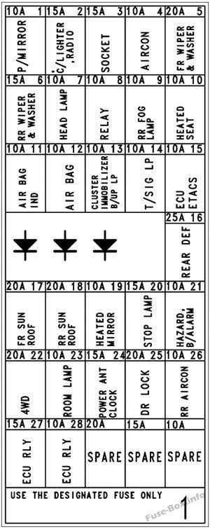 Fuse Box Diagram > Hyundai H-1 / Grand Starex (2004-2007)