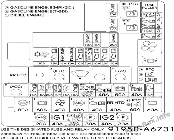 Fuse Box Diagram > Hyundai i30 (GD; 2012-2017)