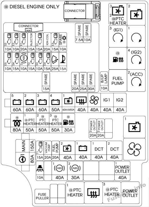 Fuse Box Diagram > Hyundai i30 (PD; 2018, 2019-..)
