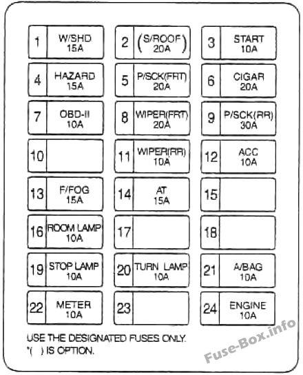 2003 kia sedona fuse box diagram