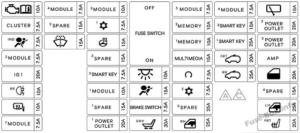 Fuse Box Diagram KIA Sedona (2015-2019-..)