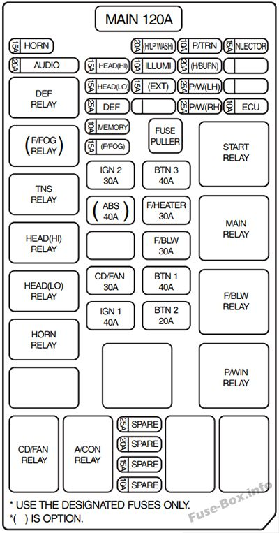 Fuse Box Diagram > KIA Sorento (BL; 2003-2009)