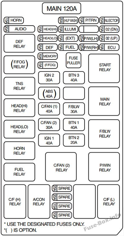 Fuse Box Diagram > KIA Sorento (BL; 2003-2009)