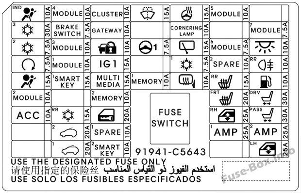 Fuse Box Diagram > KIA Sorento (UM; 2016-2019-..)