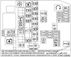 Fuse Box Diagram KIA Sorento (UM; 2016-2019-..)