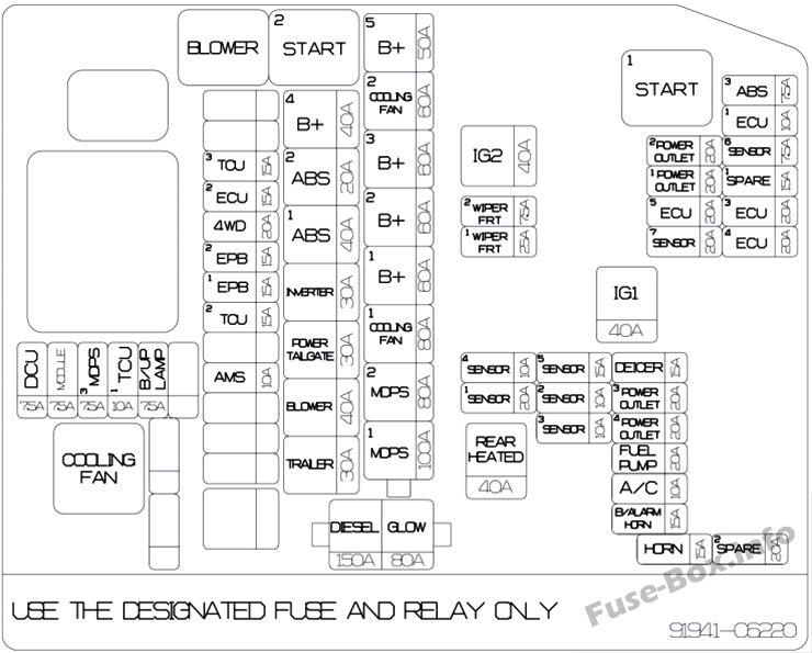 [DIAGRAM] Fuse Box Diagram For 2011 Kia Sorento FULL
