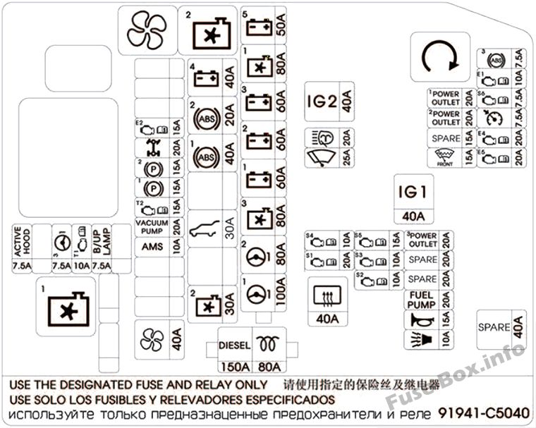 Fuse Box Diagram KIA Sorento (XM; 2010-2015)