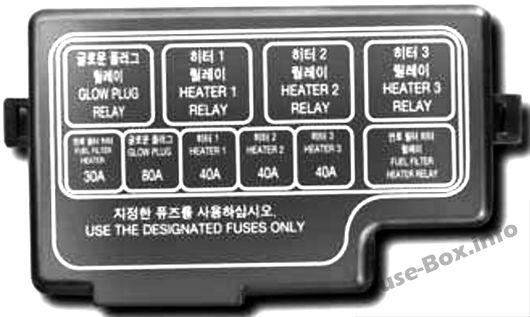96 Kia Sportage Fuse Box Diagram
