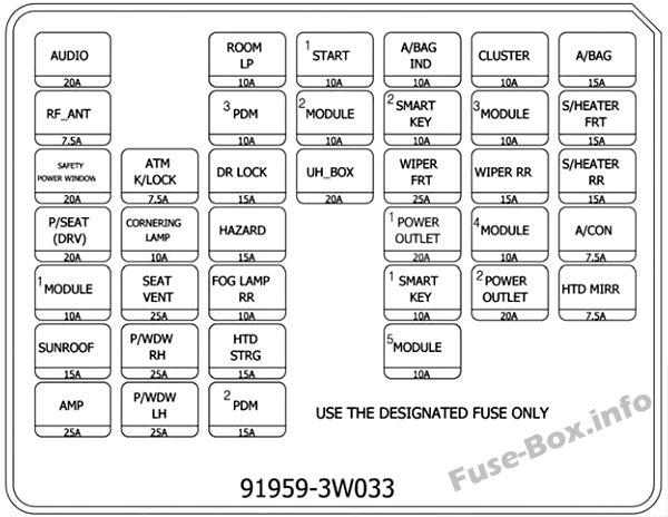 Fuse Box Diagram KIA Sportage (SL; 2011-2015)