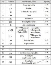 2011 Mitsubishi Lancer Fuse Box Diagram - wiring diagrams ...