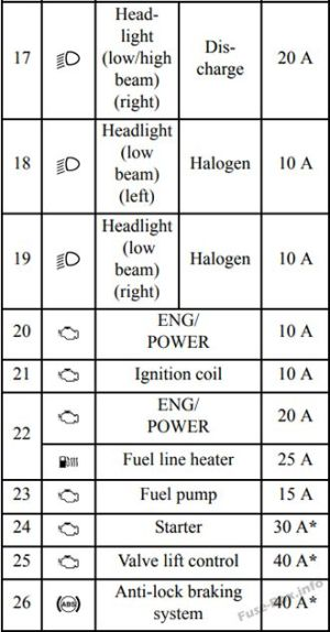 Fuse Box Diagram > Mitsubishi Lancer X (20082017)