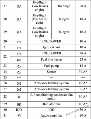 Fuse Box Diagram > Mitsubishi Outlander (20072013)