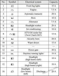 Mitsubishi Outlander Sport Fuse Box  Wiring Diagram For Free