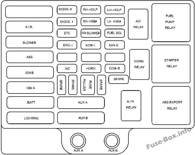 Fuse Box Diagram > GMC Savana (1997-2002)