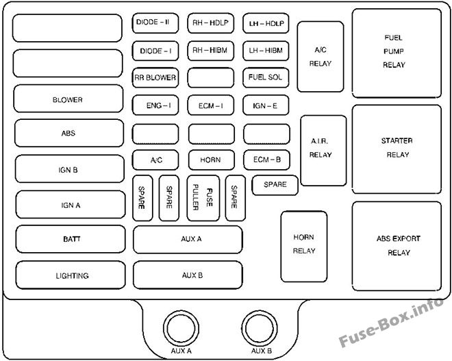 Fuse Box Diagram GMC Savana (1997-2002)