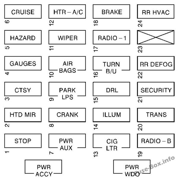 Fuse Box Diagram > GMC Savana (1997-2002)