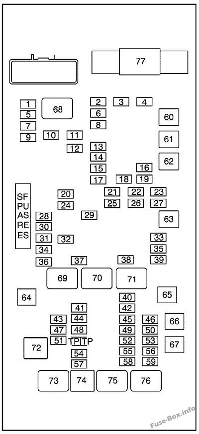 Fuse Box Diagram > GMC Savana (2003-2015)