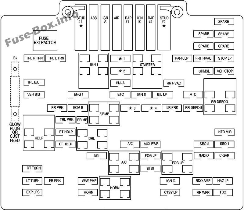 Fuse Box Diagram GMC Sierra (mk2; 2001-2006)