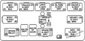 Fuse Box Diagram > GMC Yukon (20002006)