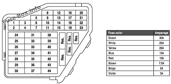 Fuse Box Diagram Volkswagen New Beetle (1998-2011)