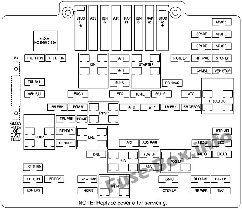 Fuse Box Diagram Chevrolet Silverado (mk1; 1999-2007)
