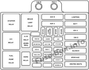 Fuse Box Diagram > Chevrolet Suburban (GMT400; 19931999)