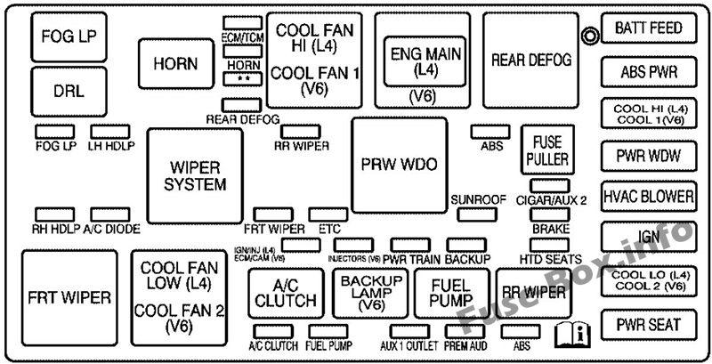 Fuse Box Diagram Saturn Vue (2001-2007)