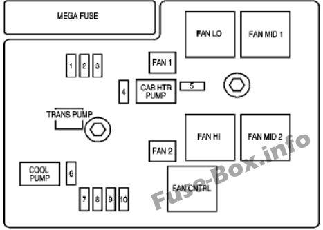 Fuse Box Diagram Chevrolet Tahoe (2007-2014)