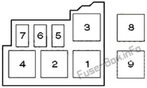 Fuse Box Diagram Renault Clio II (1999-2005)