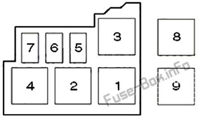Fuse Box Diagram Renault Clio II (1999-2005)