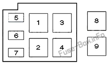 Fuse Box Diagram > Renault Clio II (1999-2005)