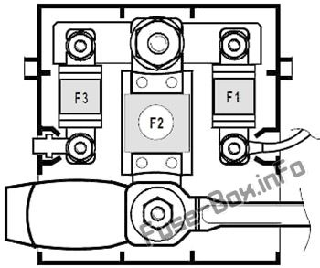 Fuse Box Diagram Renault Megane II (2003-2009)