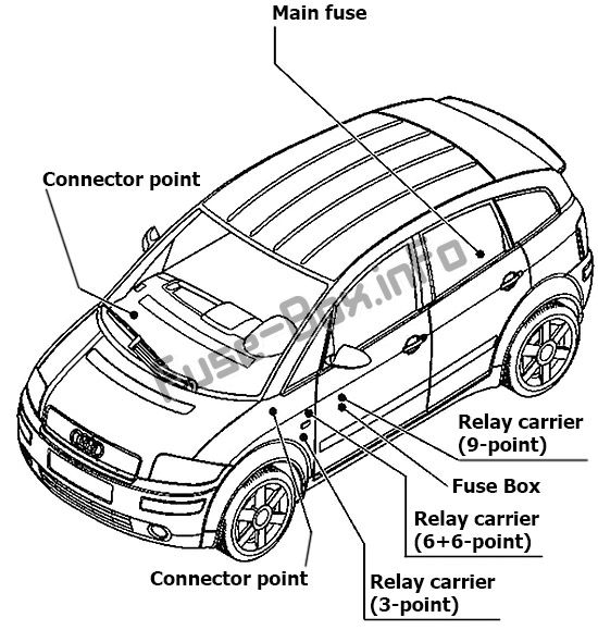 Fuse Box Diagram > Audi A2 (8Z; 1999-2005)