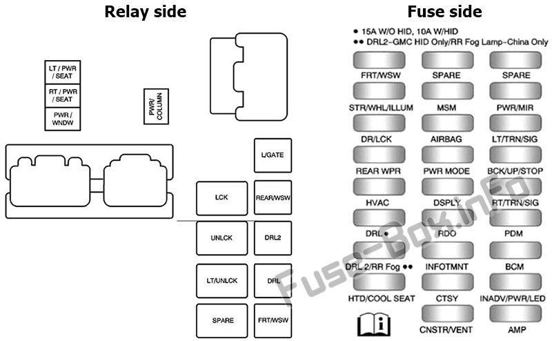 Fuse Box Diagram Buick Enclave (2008-2017)
