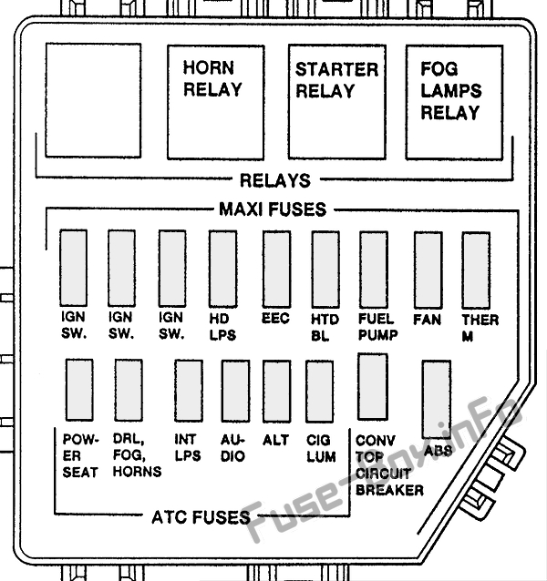 Fuse Box Diagram Ford Mustang (1996-1997)