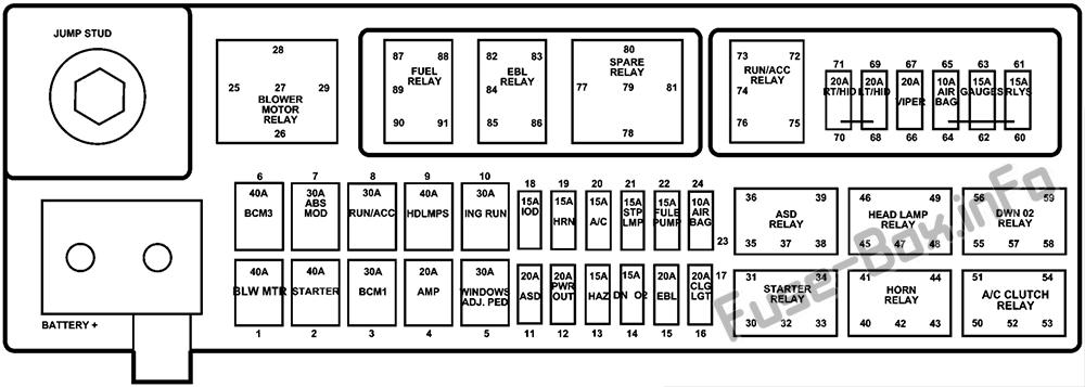Fuse Box Diagram Dodge Viper (ZB; 2005-2008)