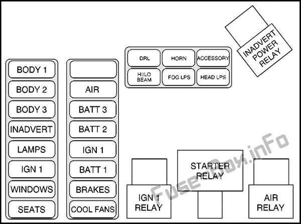 Fuse Box Diagram > Cadillac Eldorado (1997-2002)
