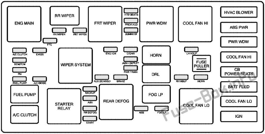 Fuse Box Diagram > Chevrolet Equinox (2005-2009)