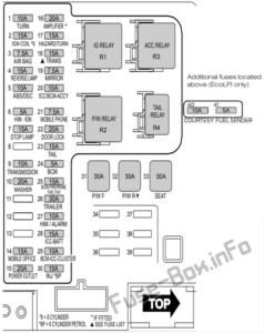 Fuse Box Diagram Ford Falcon (FG; 2011-2012)
